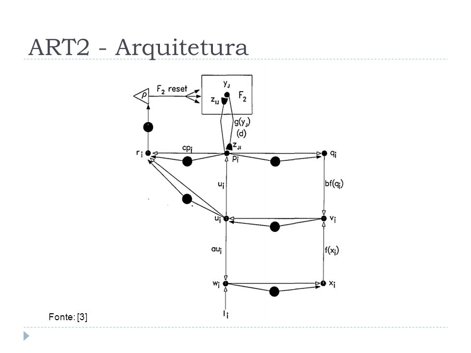 ART2 - Arquitetura Fonte: [3]